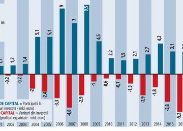 A scăzut numărul firmelor cu capital străin
