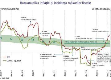 Eurostat: România, pe primul loc din UE la rata anuală a inflaţiei