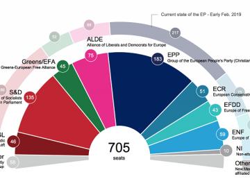 Estimări. Câte mandate ar putea primi fiecare partid în PE
