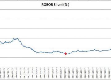 Indicele ROBOR la trei luni se menține la 2,55%