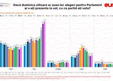 SONDAJ IMAS-Europa FM. PNL, în creştere în preferinţele românilor